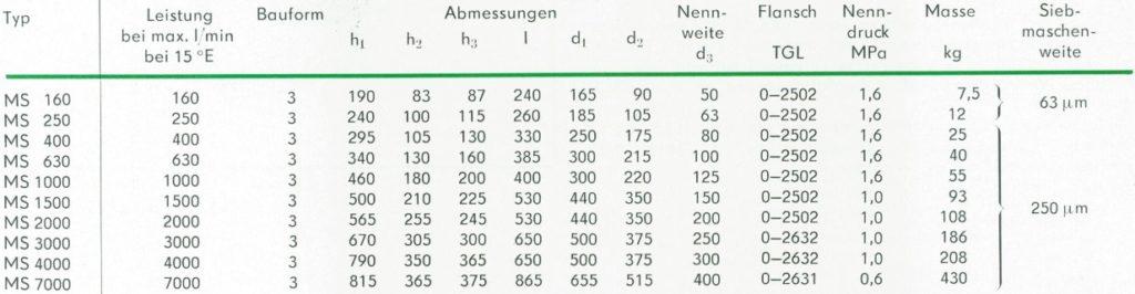 Nenngrößen, Abmessungen und Anschlüsse der Orsta Micro-S-Filter mit Flanschanschluss