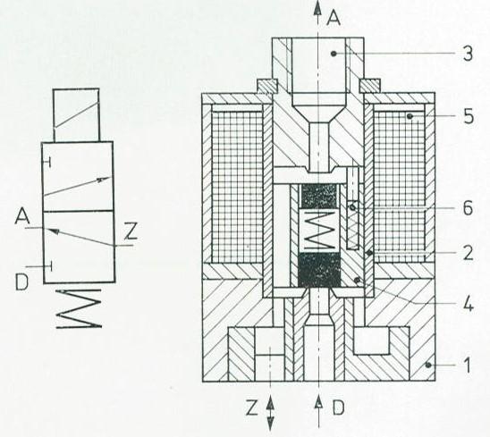 Aufbau und Wirkungsweise der TGL 20710 Wegeventile