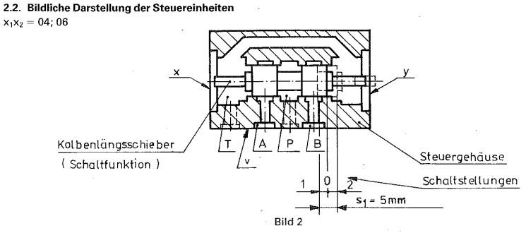Aufbau eines Wegeventils nach TGL 26223/60