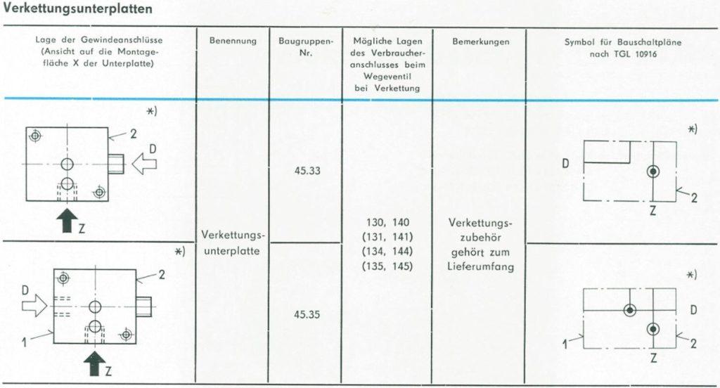 Verkettungsunterplatten nach TGL 20710 - Übersicht