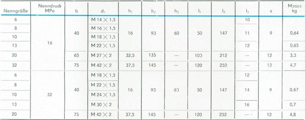 TGL 21575 - Größentabelle der Absperrventile
