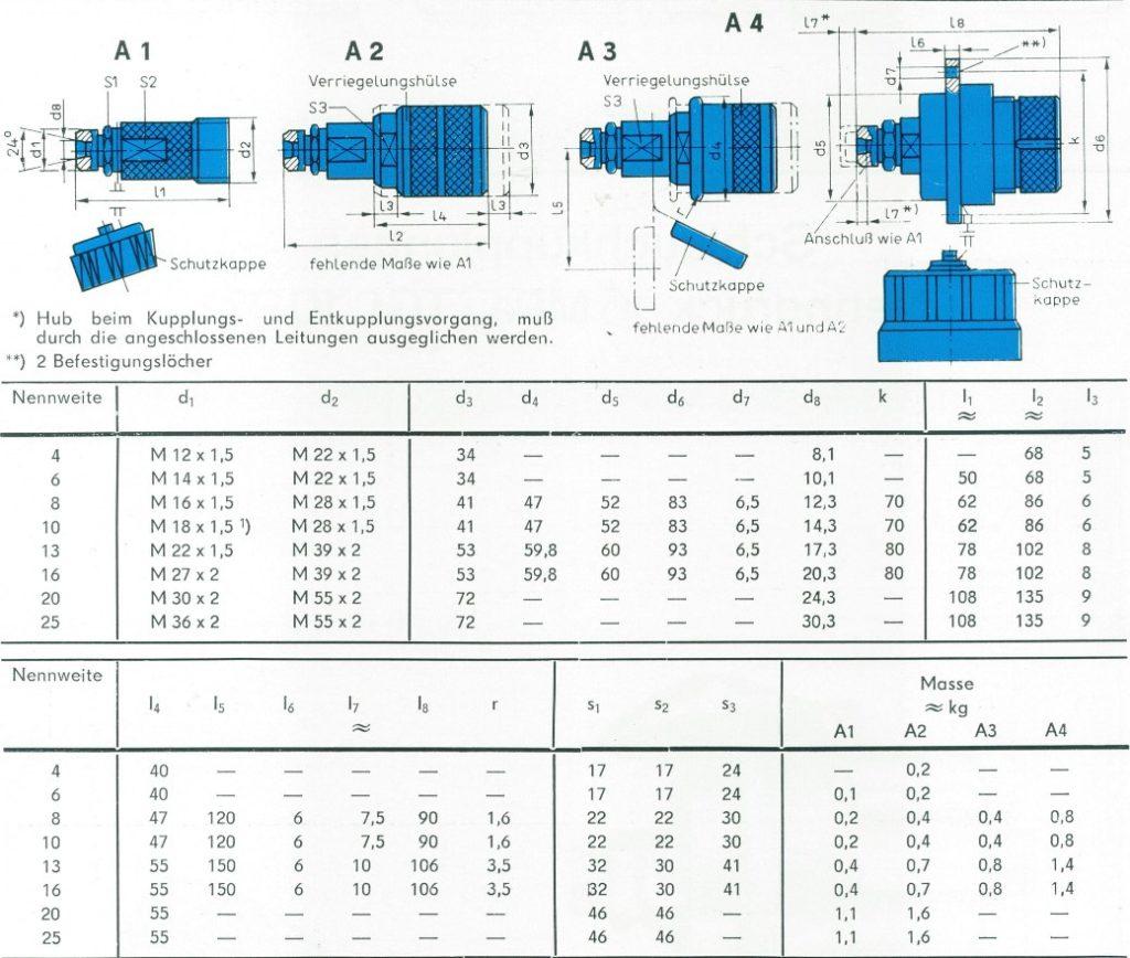 Nenngrößen und Abmessungen der Schlauchkupplungshälften A (TGL 10971)